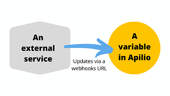 Update a variable in Apilio via webhooks