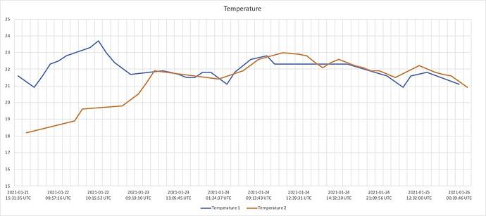 temperature-chart
