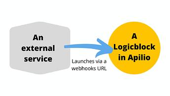 Launch a logicblock evaluation via webhooks