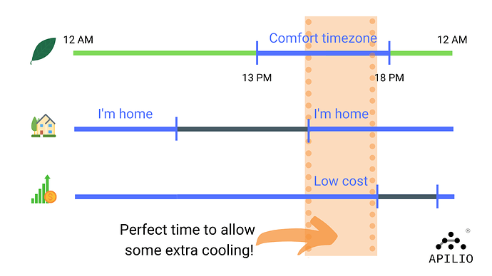 Apilio helps you automate the right time to efficiently cool your home