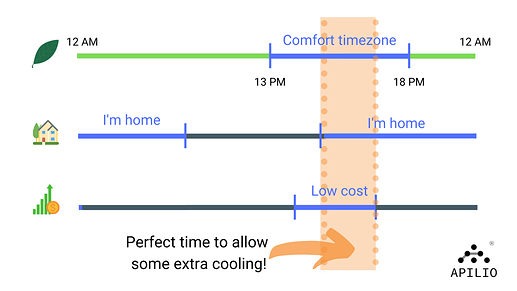 heating example article